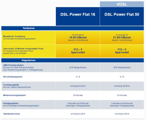 Beide GMX DSL-Tarife im Vergleich