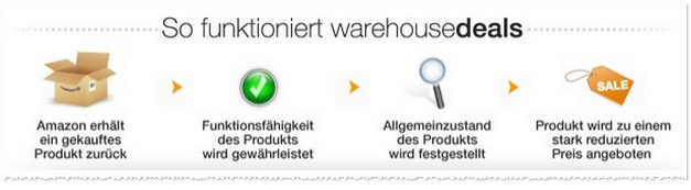 Amazon Warehouse Deals Erfahrungen