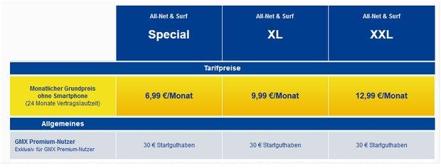 6,99 € GMX / 1&1 Handtarif mit 300 Einheiten + 1 GB Internet-Flat